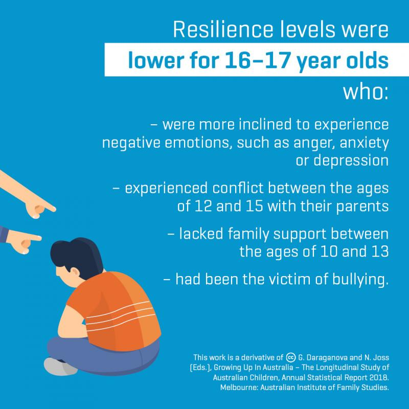 Life Education Qld Success At School Resilience